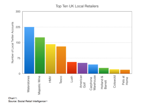 Why Retailers need a Local Strategy..